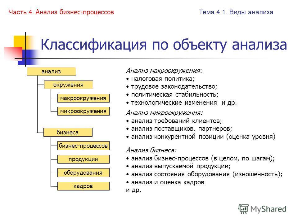 Классификация по объекту анализа Тема 4.1. Виды анализа Часть 4. Анализ бизнес-процессов Анализ микроокружения: анализ требований клиентов; анализ поставщиков, партнеров; анализ конкурентной позиции (оценка уровня) Анализ бизнеса: анализ бизнес-проце