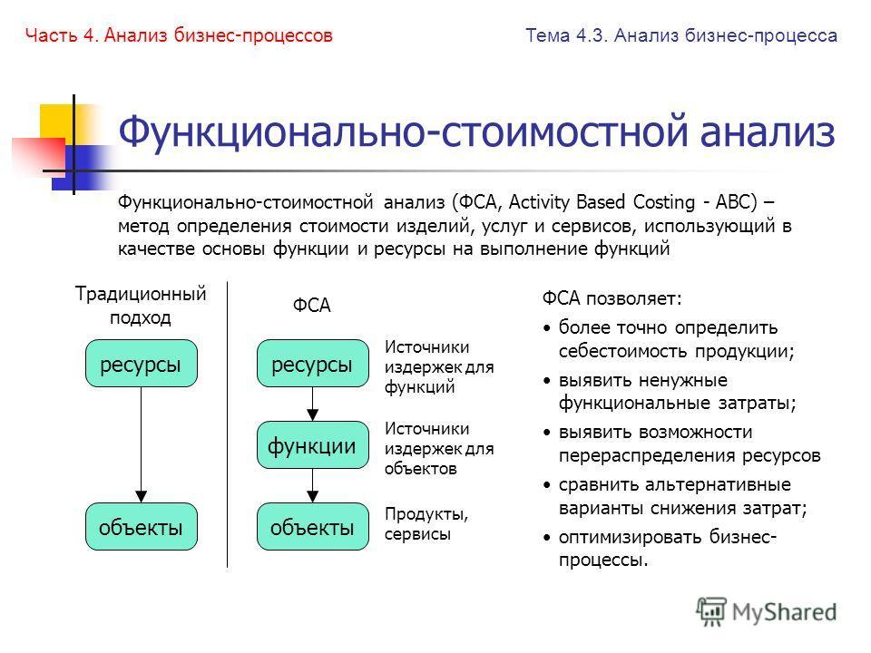 Виды анализа Часть 4.