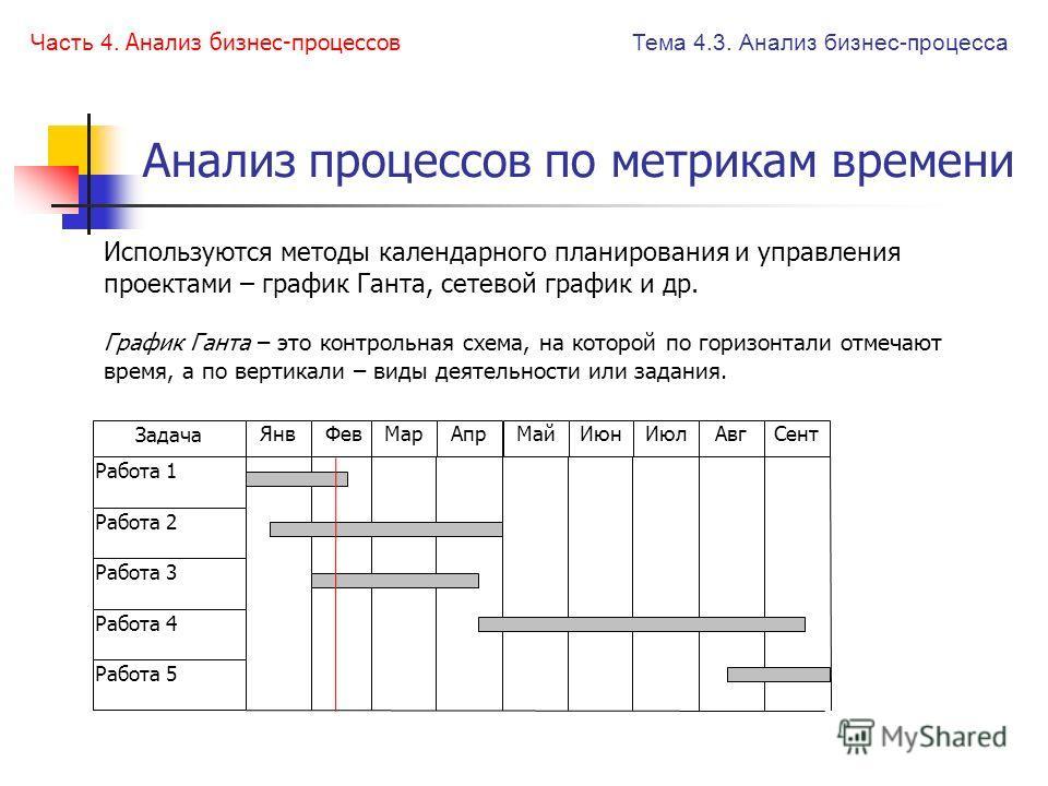 Анализ процессов по метрикам времени График Ганта – это контрольная схема, на которой по горизонтали отмечают время, а по вертикали – виды деятельности или задания. Задача Работа 1 Работа 2 Работа 3 Работа 4 Янв ФевМар АпрМай ИюнИюл АвгСент Работа 5