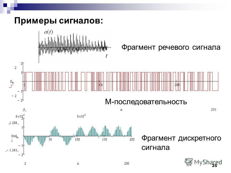 Примеры сигналов: 25 Фрагмент речевого сигнала M-последовательность Фрагмент дискретного сигнала