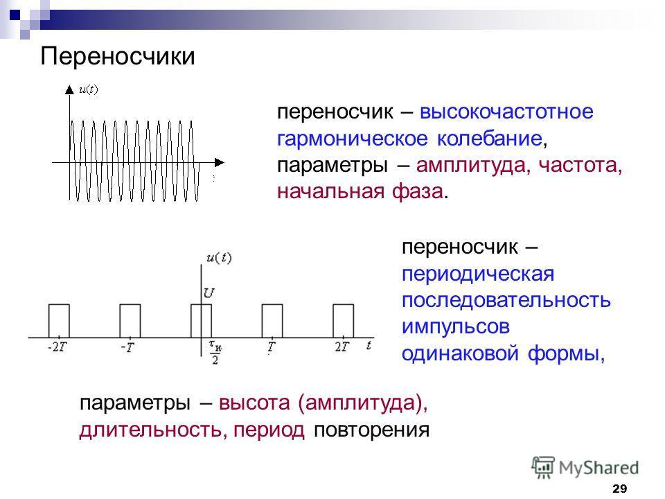 переносчик – высокочастотное гармоническое колебание, параметры – амплитуда, частота, начальная фаза. Переносчики 29 переносчик – периодическая последовательность импульсов одинаковой формы, параметры – высота (амплитуда), длительность, период повтор