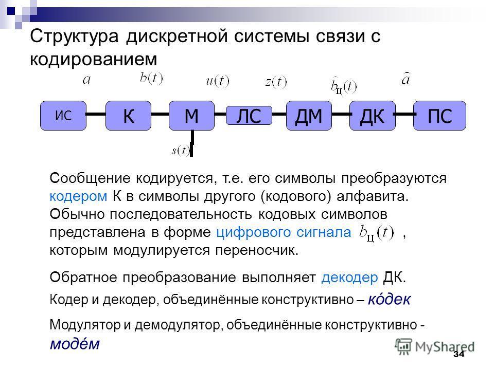 Структура дискретной системы связи с кодированием ДКМКДМ ЛС ПС Сообщение кодируется, т.е. его символы преобразуются кодером К в символы другого (кодового) алфавита. Обычно последовательность кодовых символов представлена в форме цифрового сигнала, ко