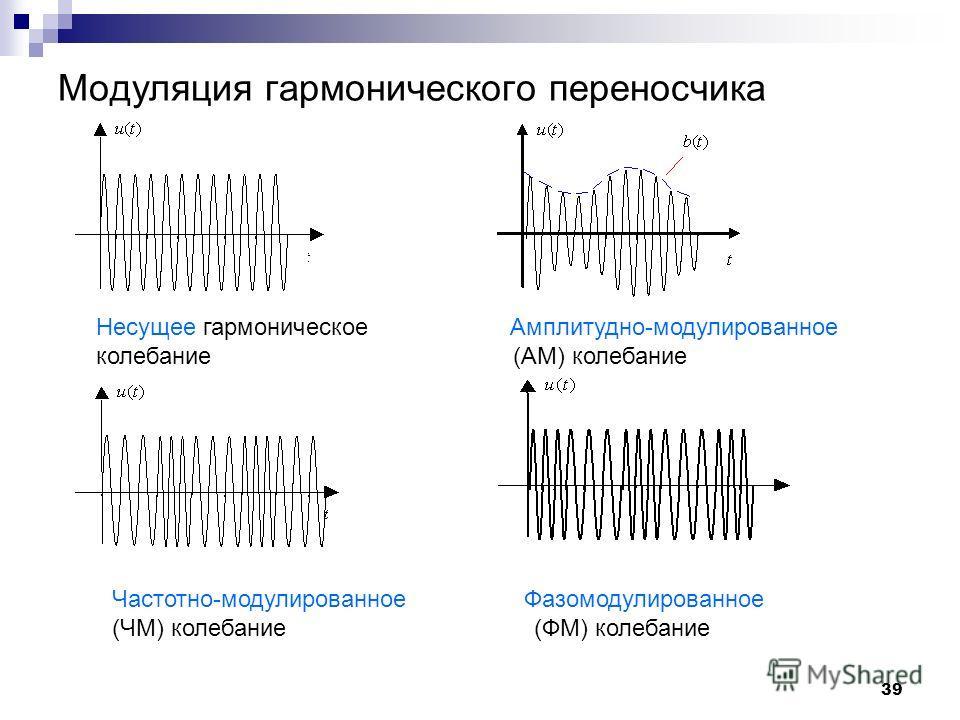 Модуляция гармонического переносчика Несущее гармоническое Амплитудно-модулированное колебание (АМ) колебание Частотно-модулированное Фазомодулированное (ЧМ) колебание (ФМ) колебание 39
