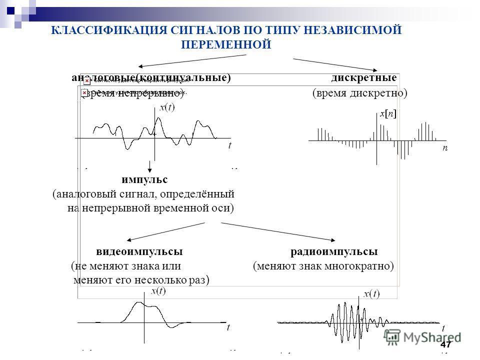 КЛАССИФИКАЦИЯ СИГНАЛОВ ПО ТИПУ НЕЗАВИСИМОЙ ПЕРЕМЕННОЙ аналоговые(континуальные) дискретные (время непрерывно) (время дискретно) импульс (аналоговый сигнал, определённый на непрерывной временной оси) видеоимпульсы радиоимпульсы (не меняют знака или (м