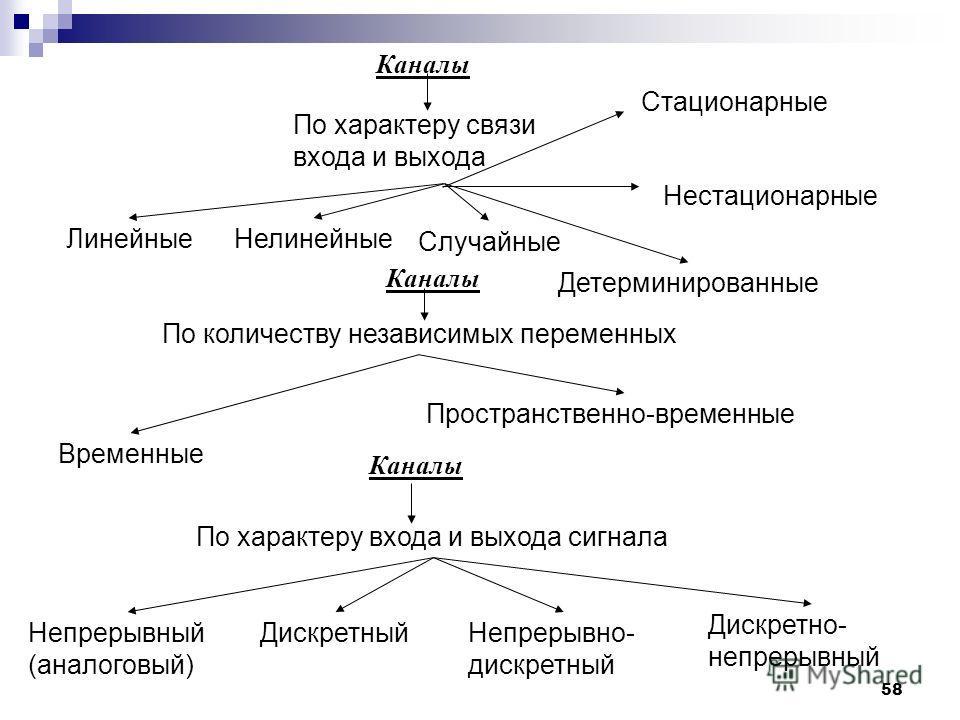 По характеру входа и выхода сигнала Непрерывный (аналоговый) Дискретный Непрерывно- дискретный Дискретно- непрерывный По характеру связи входа и выхода Каналы Линейные Нелинейные Случайные Детерминированные Каналы По количеству независимых переменных