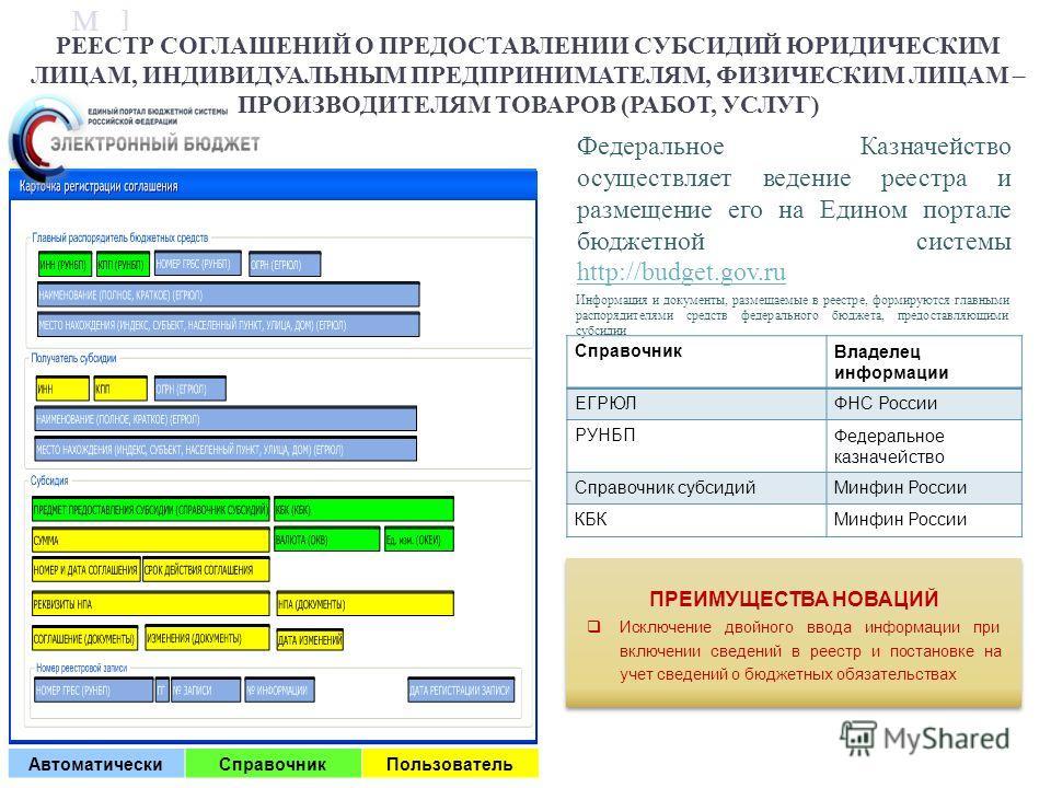 М ] ф Федеральное Казначейство осуществляет ведение реестра и размещение его на Едином портале бюджетной системы http://budget.gov.ru http://budget.gov.ru Информация и документы, размещаемые в реестре, формируются главными распорядителями средств фед