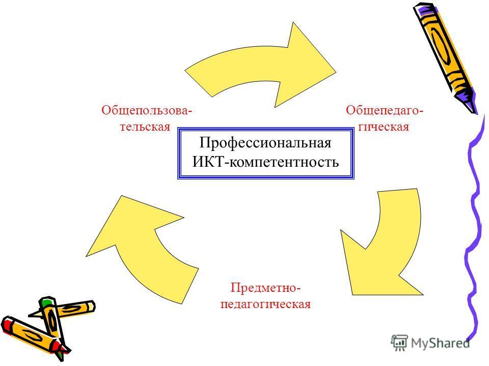 Общепедаго- гическая Предметно- педагогическая Общепользова- тельская Профессиональная ИКТ-компетентность