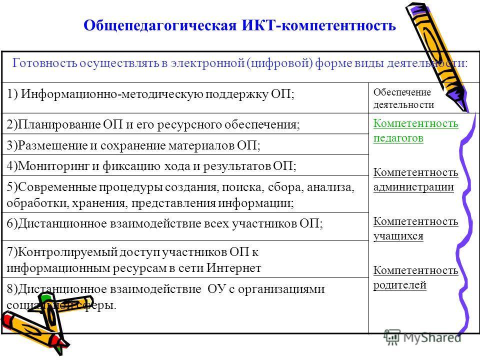 Общепедагогическая ИКТ-компетентность Готовность осуществлять в электронной (цифровой) форме виды деятельности: 1) Информационно-методическую поддержку ОП; Обеспечение деятельности 2)Планирование ОП и его ресурсного обеспечения; Компетентность педаго