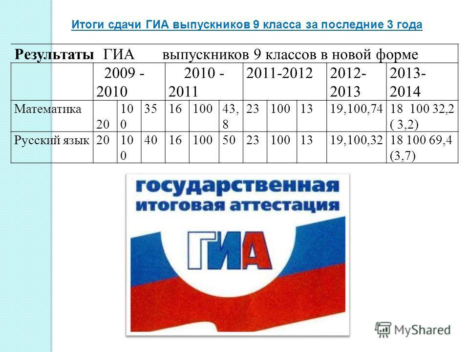 Итоги сдачи ГИА выпускников 9 класса за последние 3 года Результаты ГИА выпускников 9 классов в новой форме 2009 - 2010 2010 - 2011 2011-20122012- 2013 2013- 2014 Математика 20 10 0 351610043, 8 231001319,100,7418 100 32,2 ( 3,2) Русский язык 2010 0