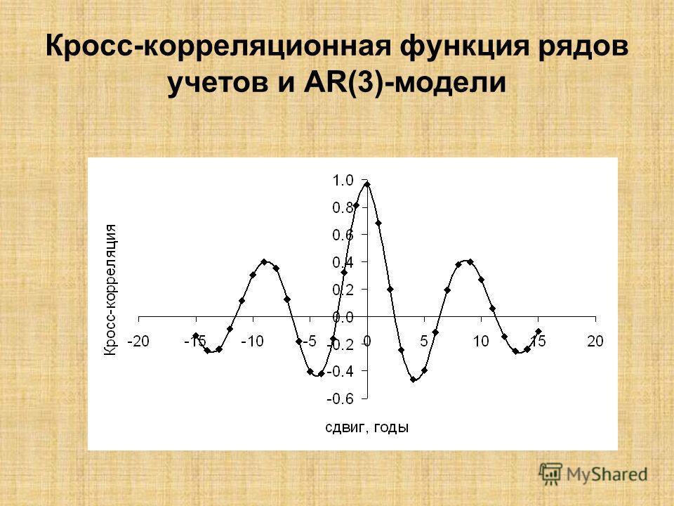 Кросс-корреляционная функция рядов учетов и AR(3)-модели