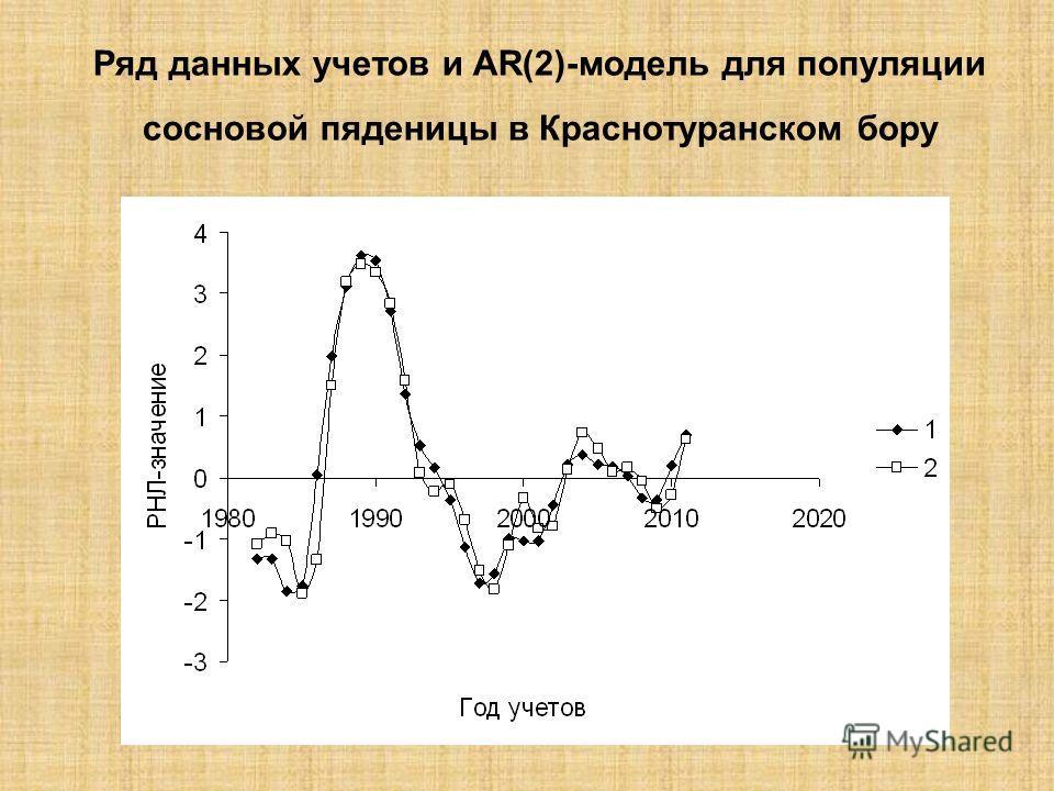 Ряд данных учетов и AR(2)-модель для популяции сосновой пяденицы в Краснотуранском бору