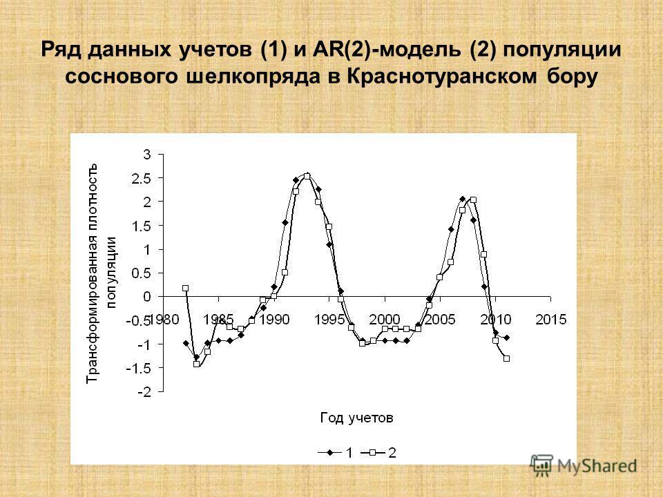 Ряд данных учетов (1) и AR(2)-модель (2) популяции соснового шелкопряда в Краснотуранском бору