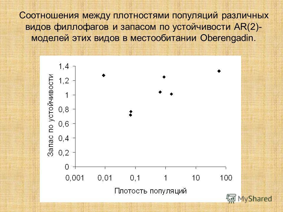Соотношения между плотностями популяций различных видов филлофагов и запасом по устойчивости AR(2)- моделей этих видов в местообитании Oberengadin.