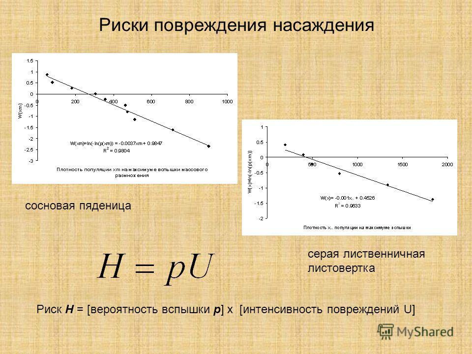 Риски повреждения насаждения Риск H = [вероятность вспышки р] х [интенсивность повреждений U] сосновая пяденица серая лиственничная листовертка