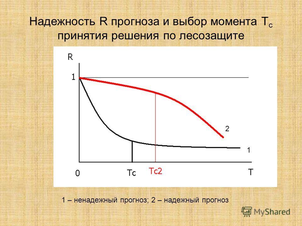 Надежность R прогноза и выбор момента Т с принятия решения по лесозащите 1 2 1 – ненадежный прогноз; 2 – надежный прогноз