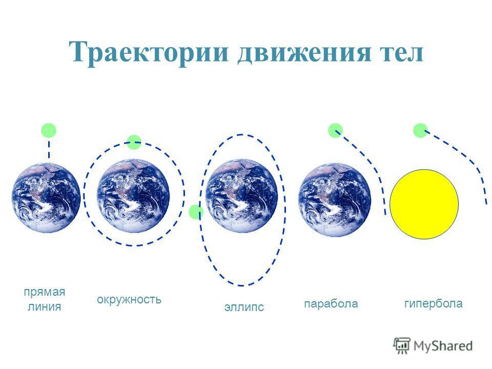 прямая линия окружность эллипс гипербола парабола Траектории движения тел