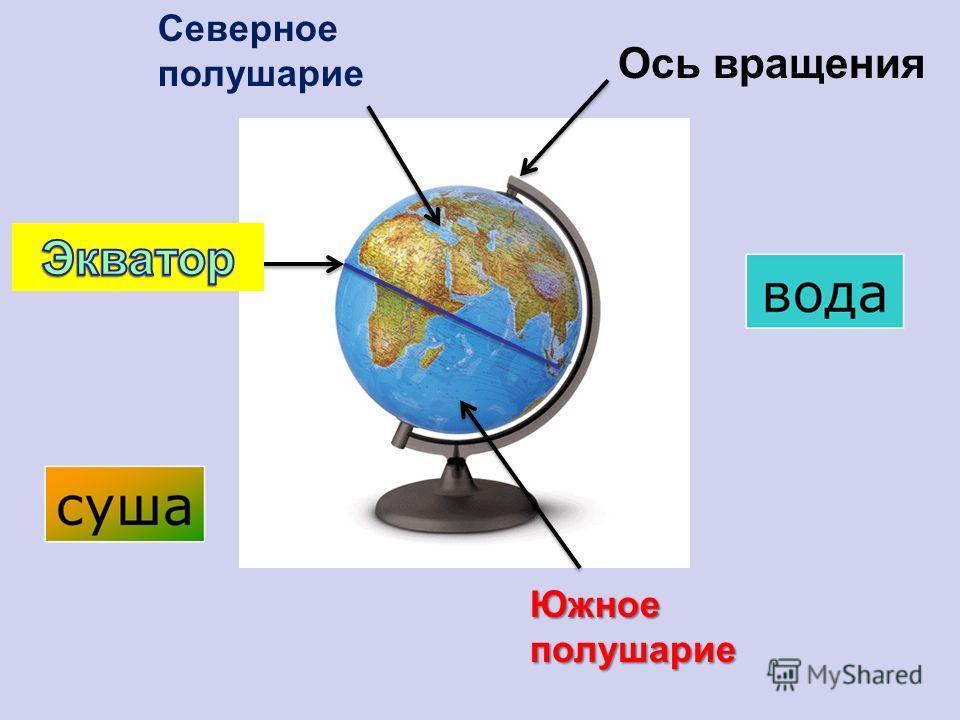 Ось вращения Северное полушарие Южное полушарие