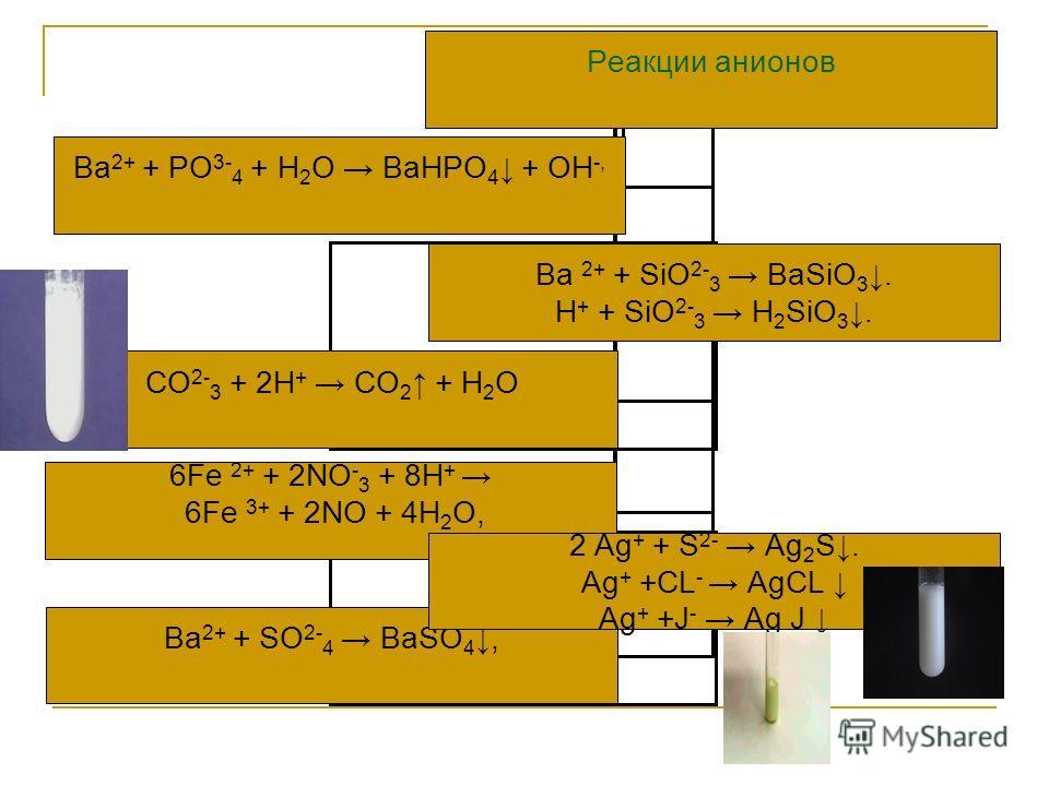 Реакции анионов Ba 2+ + PO 3- 4 + Н 2 О BаHPO4 + OH-, CO 2- 3 + 2Н + CO2 + Н 2 О Ba 2+ + SiO 2- 3 BaSiO 3. Н + + SiO 2- 3 Н 2 SiO 3. 6Fe 2+ + 2NO - 3 + 8Н+ 6Fe 3+ + 2NO + 4Н 2 О, Ва 2+ + SO 2- 4 ВаSO4, 2 Ag + + S 2- Ag2S. Ag + +CL - AgCL Ag + +J - Ag