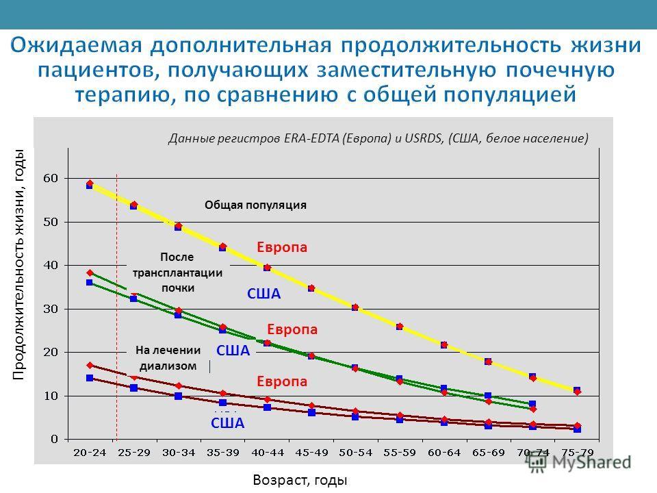 Общая популяция Данные регистров ERA-EDTA (Европа) и USRDS, (США, белое население) Возраст, годы Продолжительность жизни, годы После трансплантации почки На лечении диализом Европа США Европа США Европа
