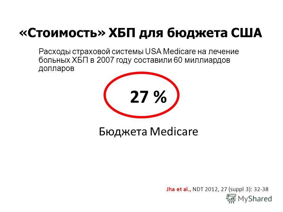 «Стоимость» ХБП для бюджета США 27 % Бюджета Medicare Jha et al., NDT 2012, 27 (suppl 3): 32-38 Расходы страховой системы USA Medicare на лечение больных ХБП в 2007 году составили 60 миллиардов долларов