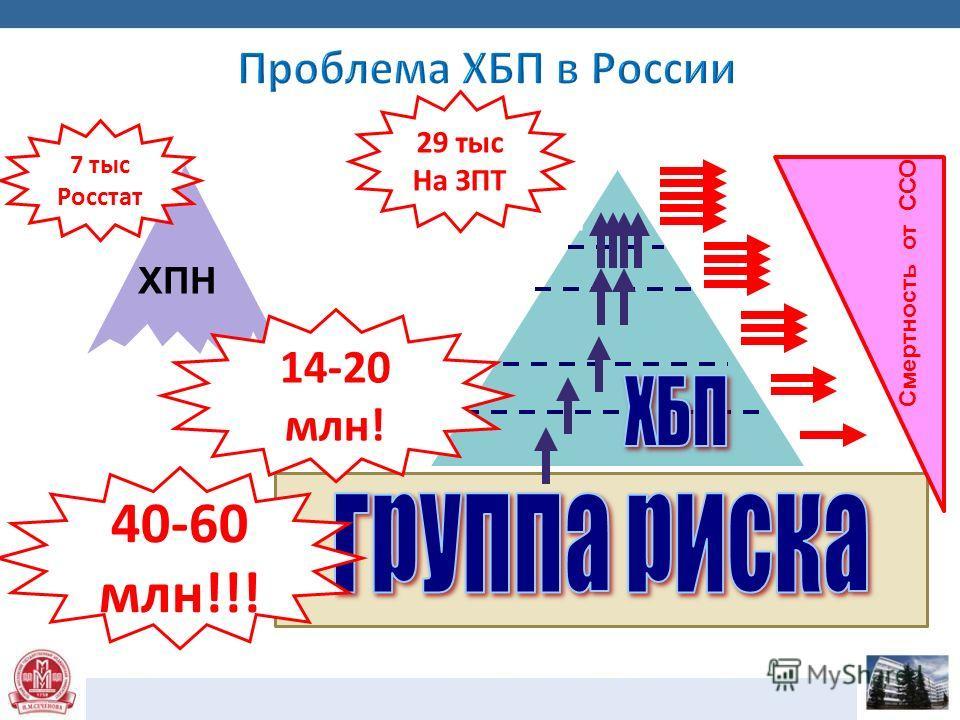 ХПН 1 стадия 3 стадия 4 стадия 5 стадия = ТПН 2 стадия Смертность от ССО 7 тыс Росстат 29 тыс На ЗПТ 14-20 млн! 40-60 млн!!!