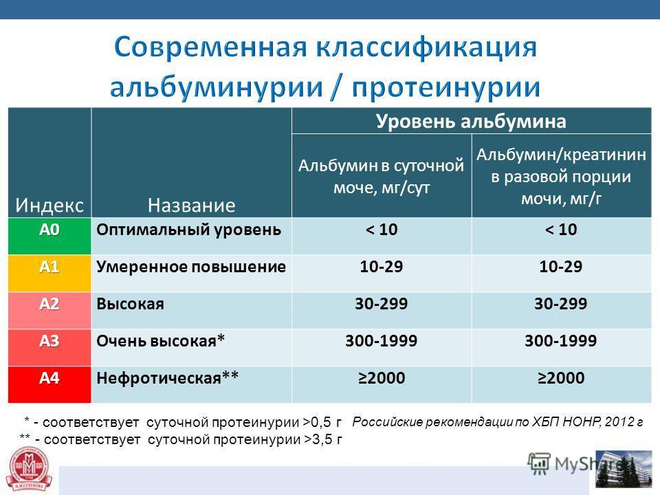 Российские рекомендации по ХБП НОНР, 2012 г * - соответствует суточной протеинурии >0,5 г ** - соответствует суточной протеинурии >3,5 г Индекс Название Уровень альбумина Альбумин в суточной моче, мг/сут Альбумин/креатинин в разовой порции мочи, мг/г