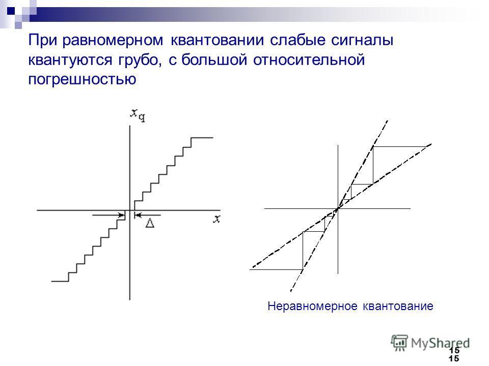 15 При равномерном квантовании слабые сигналы квантуются грубо, с большой относительной погрешностью Неравномерное квантование