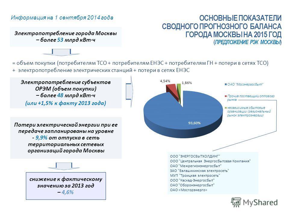 Электропотребление города Москвы – более 53 млрд кВт ч Информация на 1 сентября 2014 года = объем покупки (потребителям ТСО + потребителям ЕНЭС + потребителям ГН + потери в сетях ТСО) + электропотребление электрических станций + потери в сетях ЕНЭС О