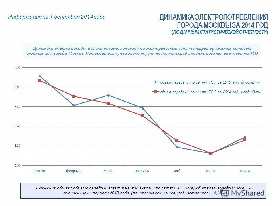 Динамика объема передачи электрической энергии по электрическим сетям территориальных сетевых организаций города Москвы Потребителям, чьи электроустановки непосредственно подключены к сетям ТСО Информация на 1 сентября 2014 года ДИНАМИКА ЭЛЕКТРОПОТРЕ