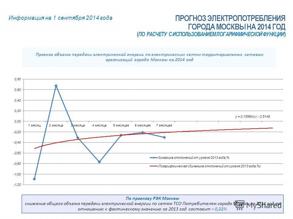 Прогноз объема передачи электрической энергии по электрическим сетям территориальных сетевых организаций города Москвы на 2014 год Информация на 1 сентября 2014 года ПРОГНОЗ ЭЛЕКТРОПОТРЕБЛЕНИЯ ГОРОДА МОСКВЫ НА 2014 ГОД ( ПО РАСЧЕТУ С ИСПОЛЬЗОВАНИЕМ Л