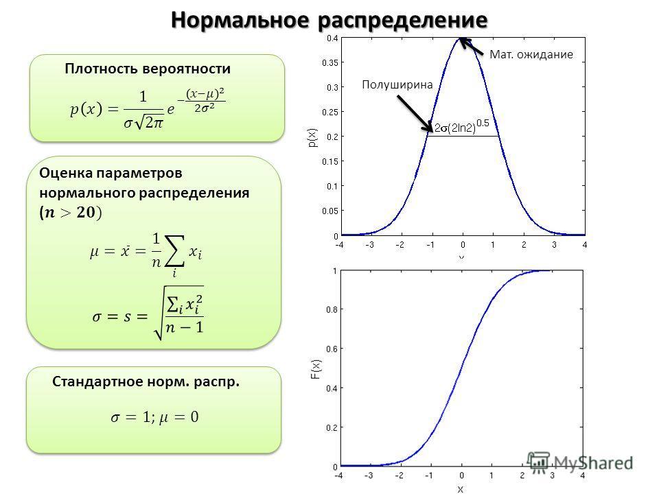 Нормальное распределение Плотность вероятности Стандартное норм. распр. Полуширина Мат. ожидание