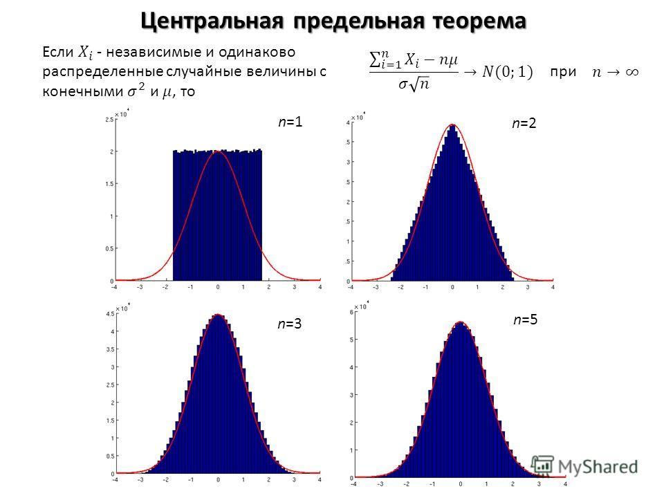 Центральная предельная теорема n=1 n=2 n=3 n=5 при