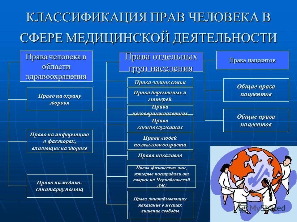 КЛАССИФИКАЦИЯ ПРАВ ЧЕЛОВЕКА В СФЕРЕ МЕДИЦИНСКОЙ ДЕЯТЕЛЬНОСТИ Права человека в области здравоохранения Права отдельных групп населения Права пациентов Право на охрану здоровья Право на информацию о факторах, влияющих на здоровье Право на медико- санит
