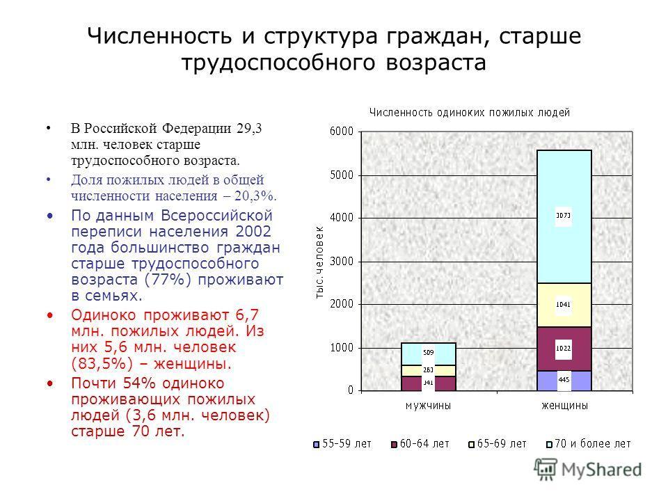 Численность и структура граждан, старше трудоспособного возраста В Российской Федерации 29,3 млн. человек старше трудоспособного возраста. Доля пожилых людей в общей численности населения – 20,3%. По данным Всероссийской переписи населения 2002 года