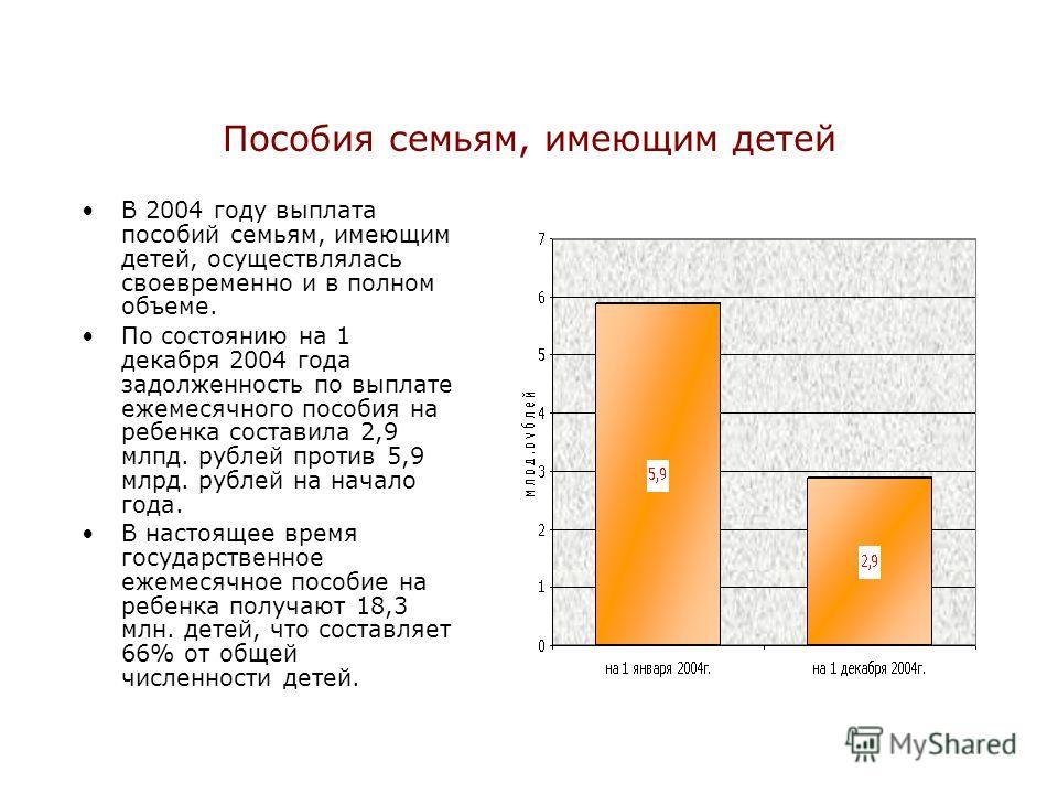 Пособия семьям, имеющим детей В 2004 году выплата пособий семьям, имеющим детей, осуществлялась своевременно и в полном объеме. По состоянию на 1 декабря 2004 года задолженность по выплате ежемесячного пособия на ребенка составила 2,9 млрд. рублей пр