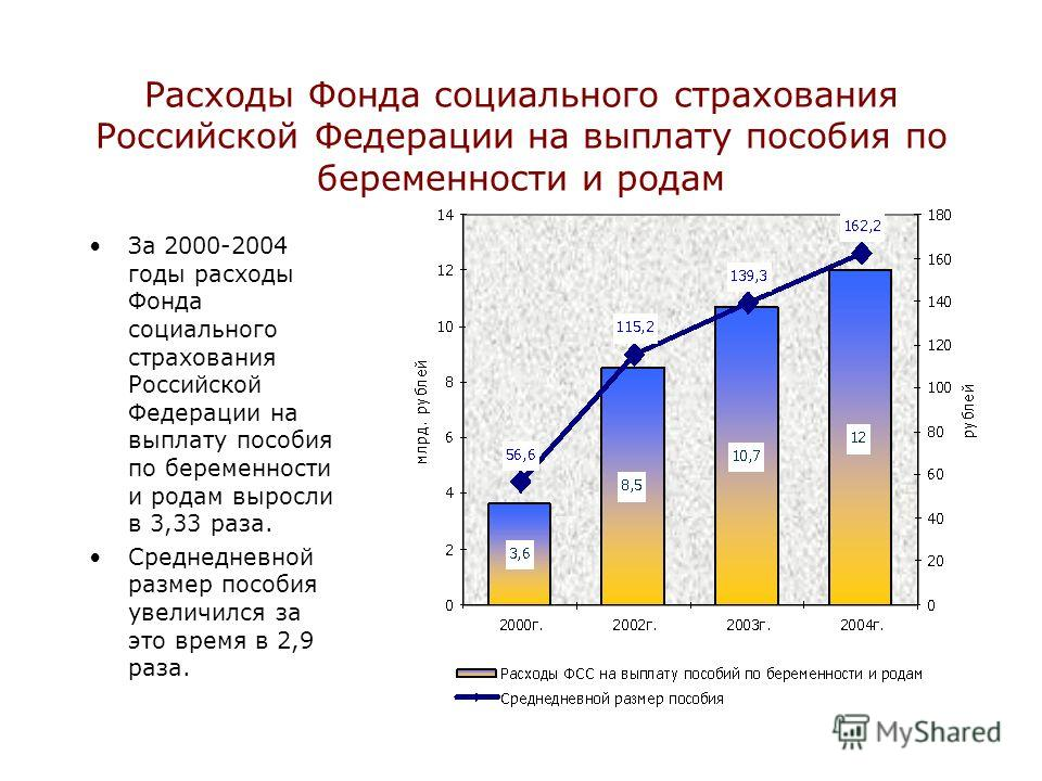 Расходы Фонда социального страхования Российской Федерации на выплату пособия по беременности и родам За 2000-2004 годы расходы Фонда социального страхования Российской Федерации на выплату пособия по беременности и родам выросли в 3,33 раза. Среднед