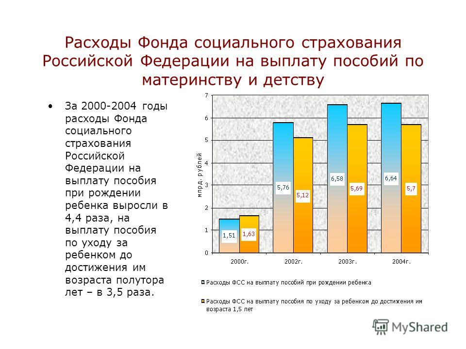 Расходы Фонда социального страхования Российской Федерации на выплату пособий по материнству и детству За 2000-2004 годы расходы Фонда социального страхования Российской Федерации на выплату пособия при рождении ребенка выросли в 4,4 раза, на выплату