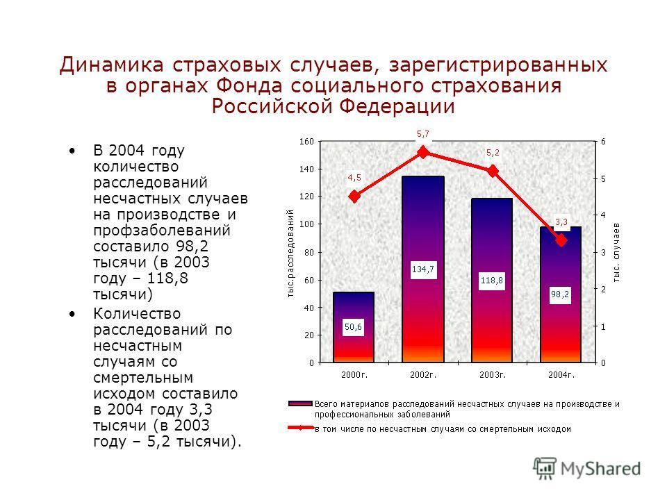 Динамика страховых случаев, зарегистрированных в органах Фонда социального страхования Российской Федерации В 2004 году количество расследований несчастных случаев на производстве и профзаболеваний составило 98,2 тысячи (в 2003 году – 118,8 тысячи) К