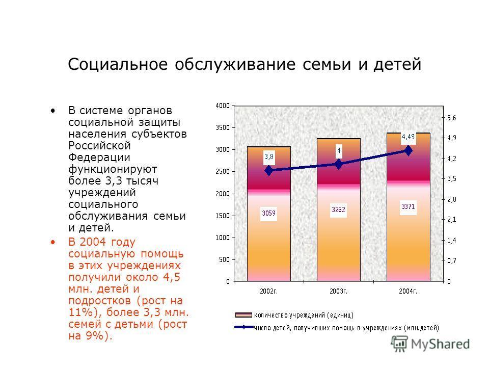 Социальное обслуживание семьи и детей В системе органов социальной защиты населения субъектов Российской Федерации функционируют более 3,3 тысяч учреждений социального обслуживания семьи и детей. В 2004 году социальную помощь в этих учреждениях получ