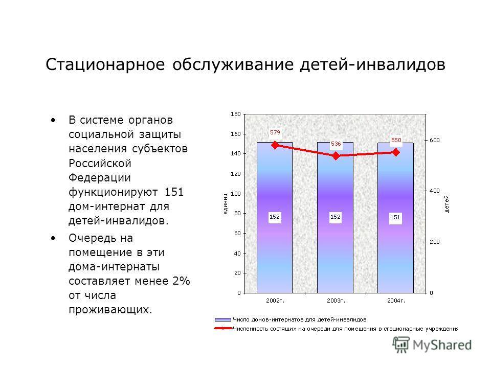 Стационарное обслуживание детей-инвалидов В системе органов социальной защиты населения субъектов Российской Федерации функционируют 151 дом-интернат для детей-инвалидов. Очередь на помещение в эти дома-интернаты составляет менее 2% от числа проживаю