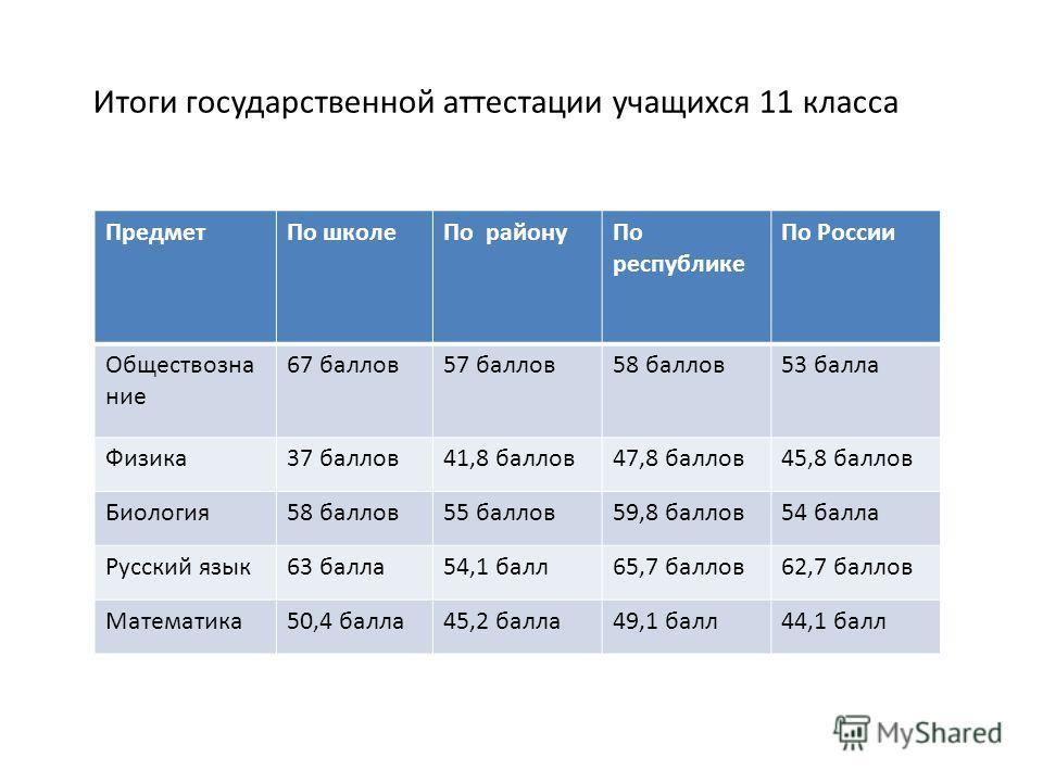 Предмет По школе По району По республике По России Обществознание 67 баллов 57 баллов 58 баллов 53 балла Физика 37 баллов 41,8 баллов 47,8 баллов 45,8 баллов Биология 58 баллов 55 баллов 59,8 баллов 54 балла Русский язык 63 балла 54,1 балл 65,7 балло