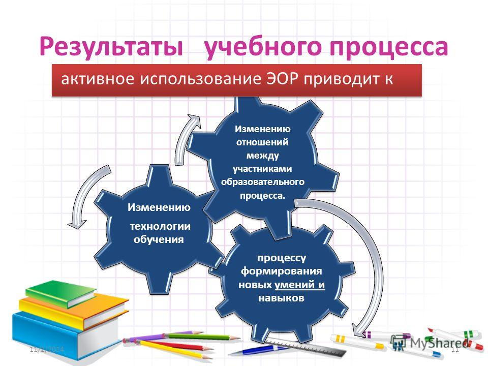 Результаты учебного процесса процессу формирования новых умений и навыков Изменению технологии обучения Изменению отношений между участниками образовательного процесса. активное использование ЭОР приводит к 11/2/201411