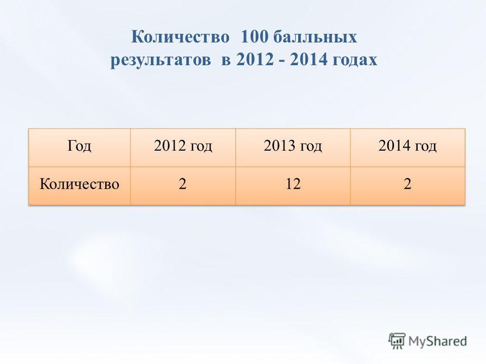 Количество 100 балльных результатов в 2012 - 2014 годах