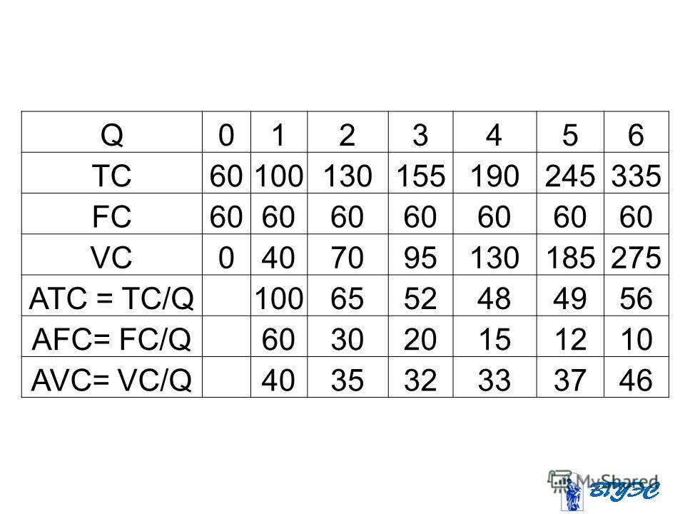 Q0123456 TC60100130155190245335 FC60 VC0407095130185275 ATC = TC/Q 1006552484956 AFC= FC/Q 603020151210 AVC= VC/Q 403532333746