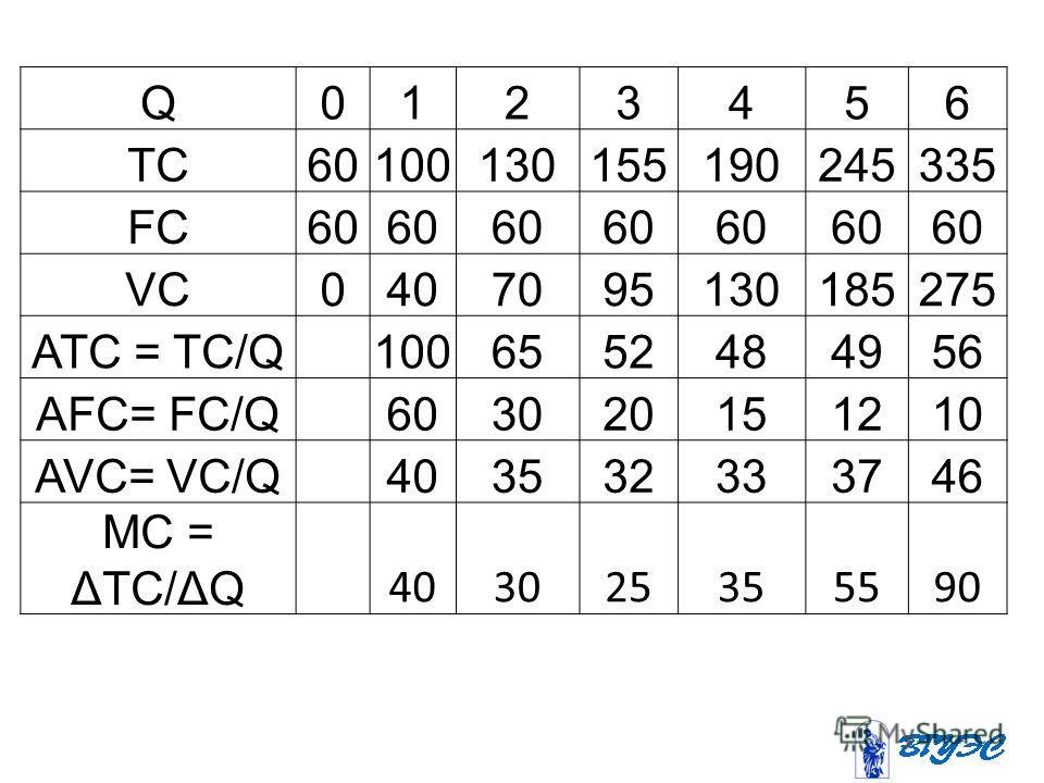 Q0123456 TC60100130155190245335 FC60 VC0407095130185275 ATC = TC/Q 1006552484956 AFC= FC/Q 603020151210 AVC= VC/Q 403532333746 МС = ΔTC/ΔQ 403025355590