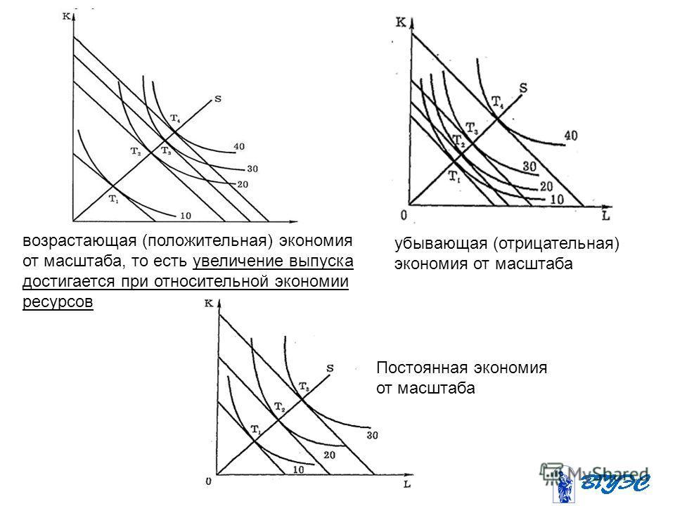 возрастающая (положительная) экономия от масштаба, то есть увеличение выпуска достигается при относительной экономии ресурсов убывающая (отрицательная) экономия от масштаба Постоянная экономия от масштаба