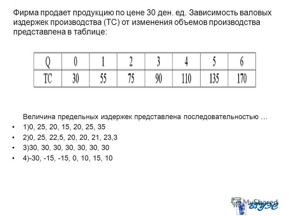 Величина предельных издержек представлена последовательностью … 1)0, 25, 20, 15, 20, 25, 35 2)0, 25, 22,5, 20, 20, 21, 23,3 3)30, 30, 30, 30, 30, 30, 30 4)-30, -15, -15, 0, 10, 15, 10 Фирма продает продукцию по цене 30 ден. ед. Зависимость валовых из