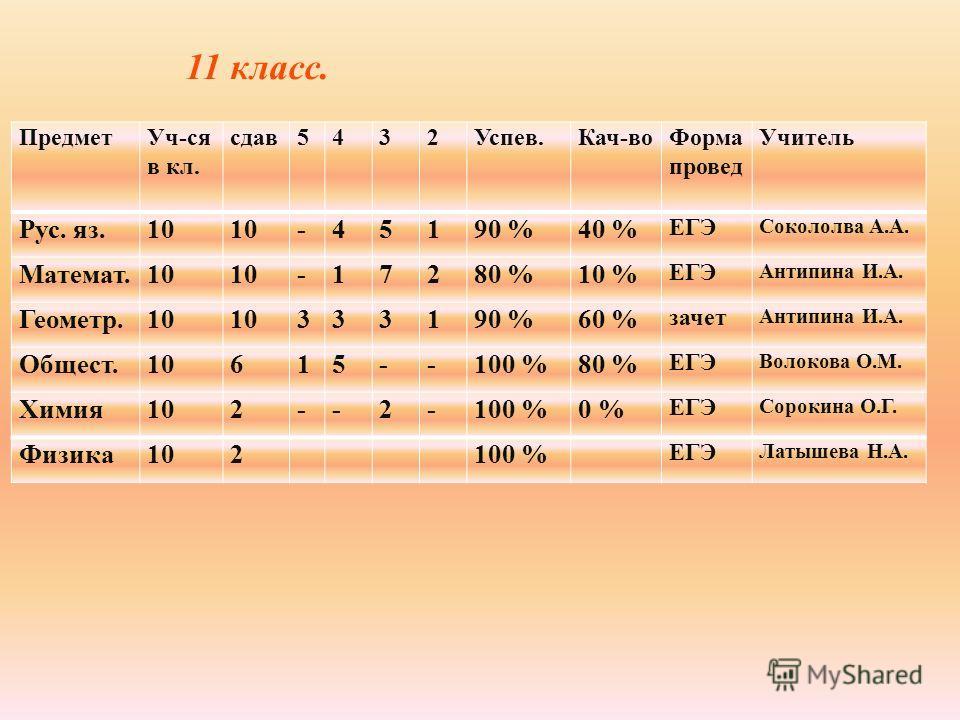 Предмет Уч-ся в кл. сдав 5432Успев.Кач-во Форма провод Учитель Рус. яз.10 -45190 %40 % ЕГЭ Сокололва А.А. Математ.10 -17280 %10 % ЕГЭ Антипина И.А. Геометр.10 333190 %60 % зачет Антипина И.А. Общест.10615--100 %80 % ЕГЭ Волокова О.М. Химия 102--2-100