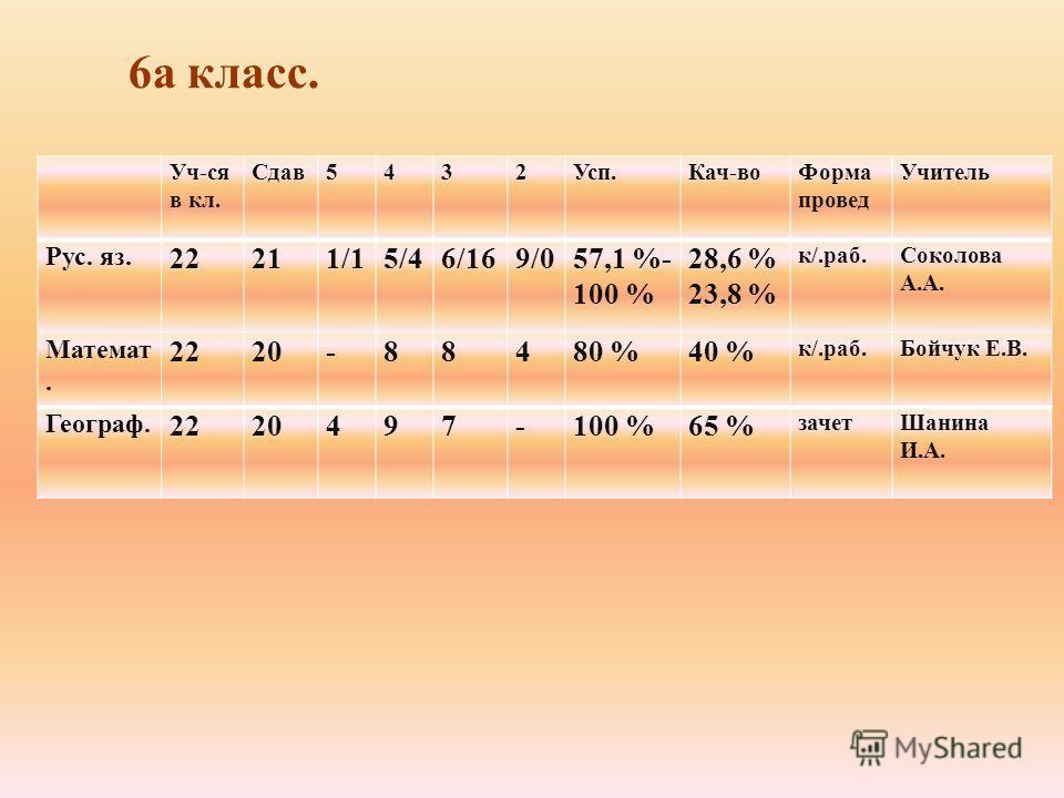 Уч-ся в кл. Сдав 5432Усп.Кач-во Форма провод Учитель Рус. яз. 22211/15/46/169/057,1 %- 100 % 28,6 % 23,8 % к/.раб.Соколова А.А. Математ. 2220-88480 %40 % к/.раб.Бойчук Е.В. Географ. 2220497-100 %65 % зачет Шанина И.А. 6 а класс.