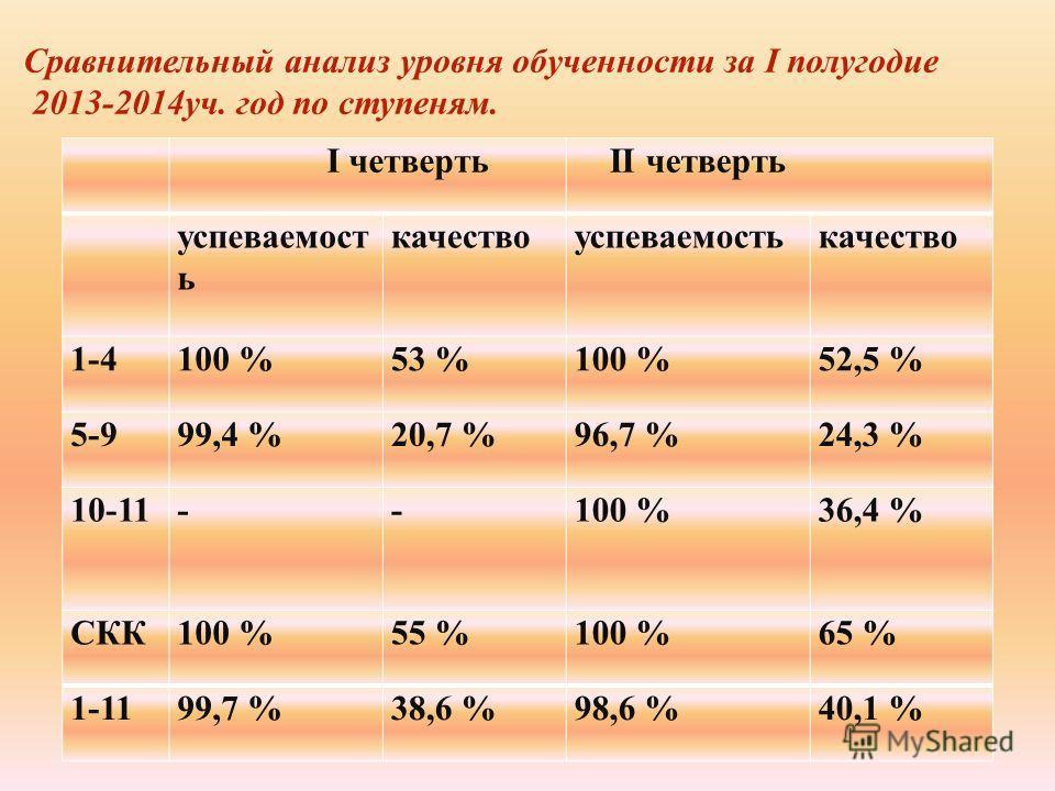 I четверть II четверть успеваемость качество успеваемость качество 1-4100 %53 %100 %52,5 % 5-999,4 %20,7 %96,7 %24,3 % 10-11--100 %36,4 % СКК100 %55 %100 %65 % 1-1199,7 %38,6 %98,6 %40,1 % Сравнительный анализ уровня обученности за I полугодие 2013-2